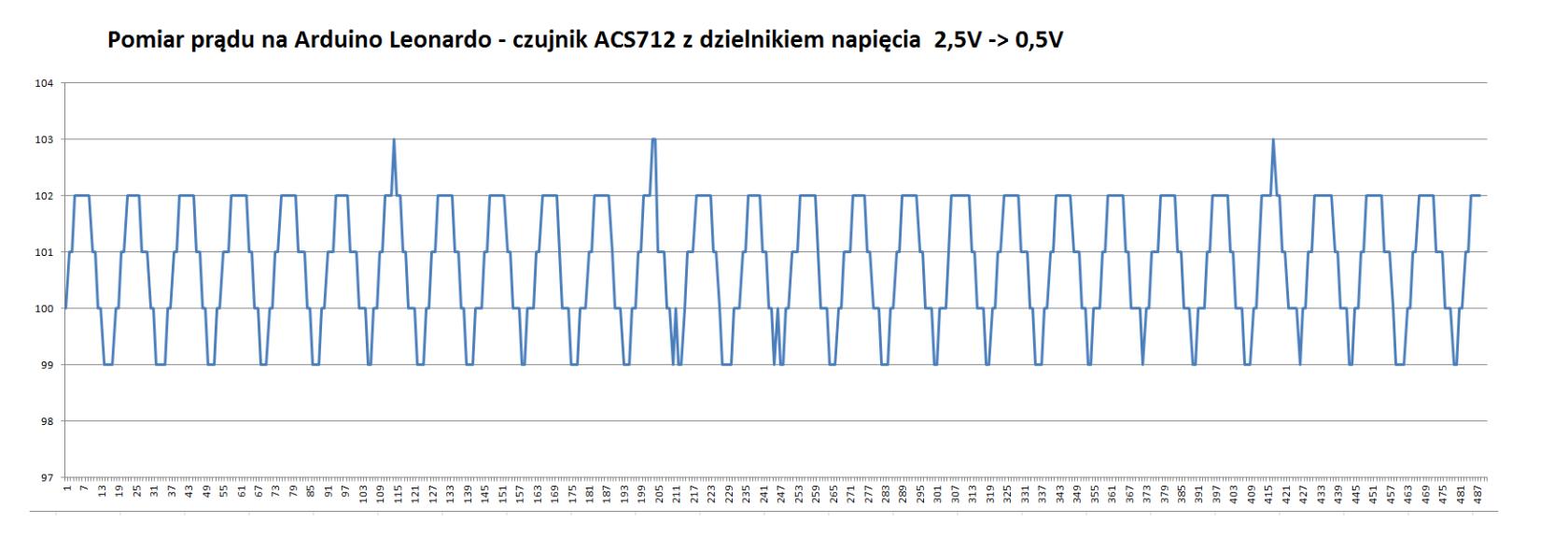 Pomiar prądu zmiennego z gniazdka (230v) czujnikiem acs712